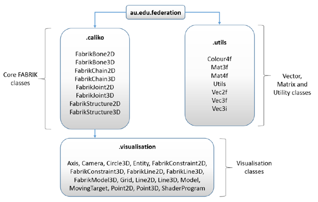 Caliko: An Inverse Kinematics Software Library Implementation of the