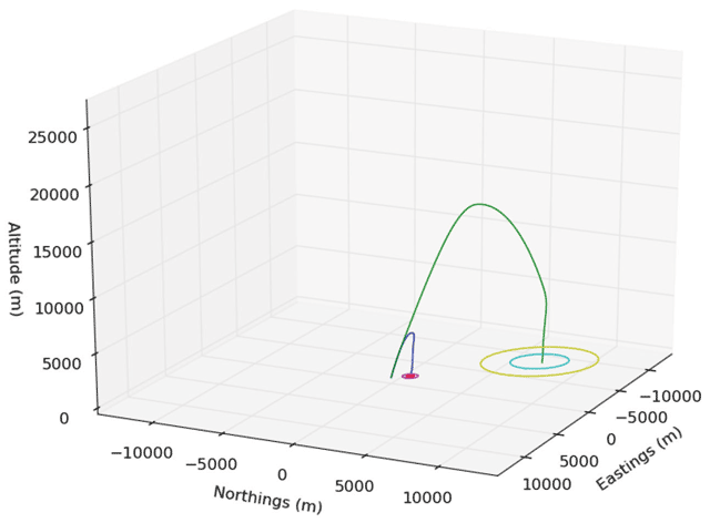 Cambridge Rocketry Simulator – A Stochastic Six-Degrees-of
