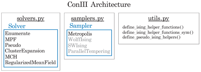 Convenient Interface to Inverse Ising (ConIII): A Python 3 Package