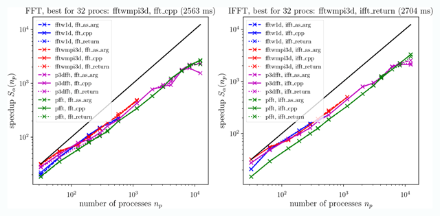 FluidFFT: Common API (C++ and Python) for Fast Fourier Transform HPC