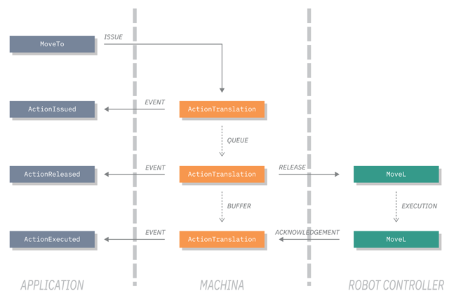 Machina NET: A Library for Programming and Real-Time Control