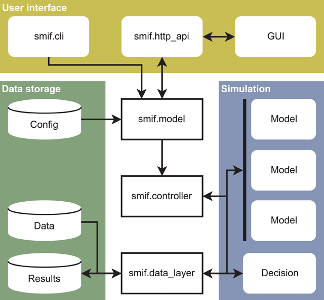 A Software Framework for the Integration of Infrastructure