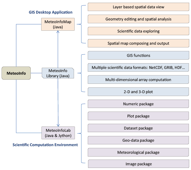 An Open Source Software Suite for Multi-Dimensional Meteorological