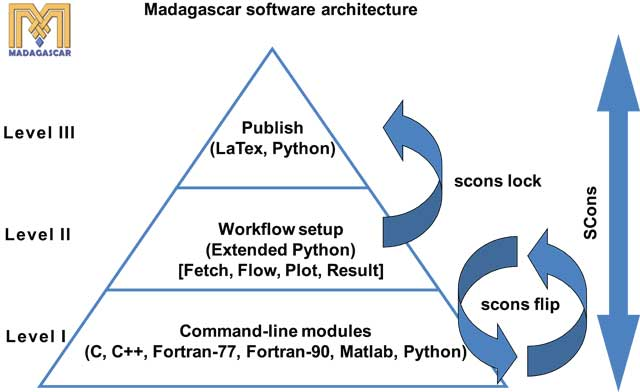 Madagascar: open-source software project for multidimensional data