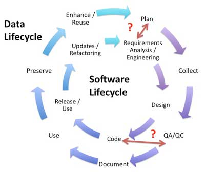 Data Management Lifecycle and Software Lifecycle Management in the ...
